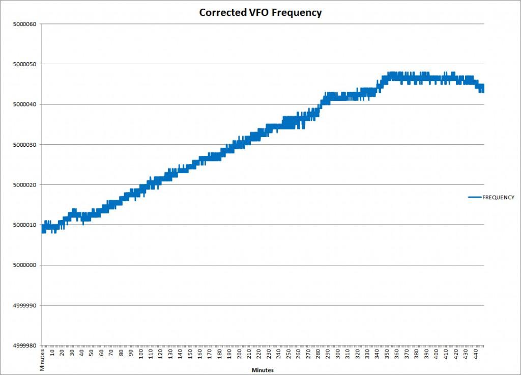CorrectedVFOfrequencydrift